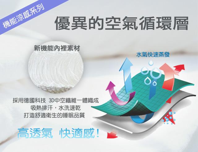 3d水洗透氣推車涼墊-護頭型-info7